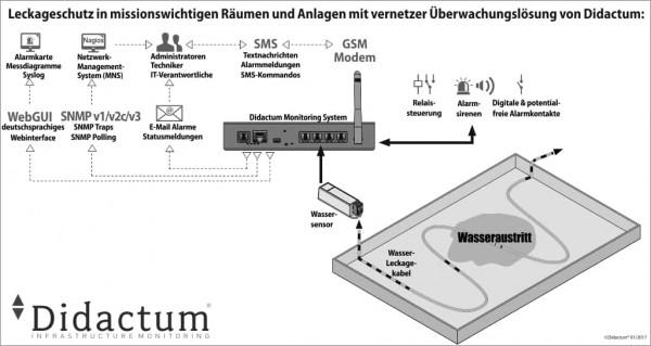 leckageschutz-Wasserdetektion-Didactum[1]